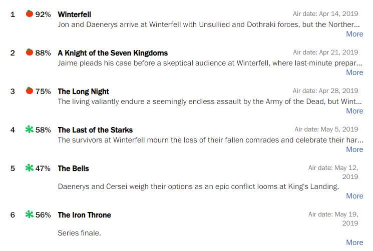 Реакция критиков на финал «Игре престолов»
