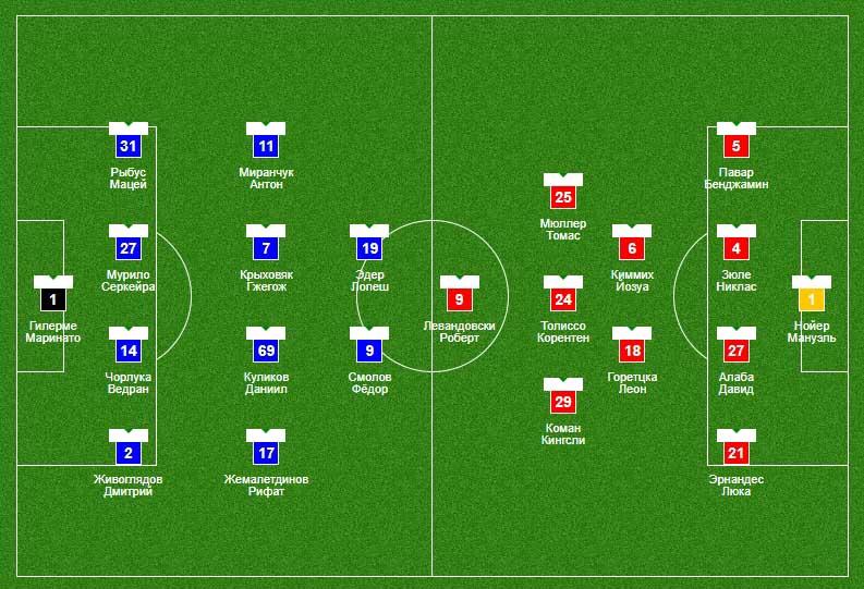 Состав команд: Локомотив – Бавария 27.10.2020