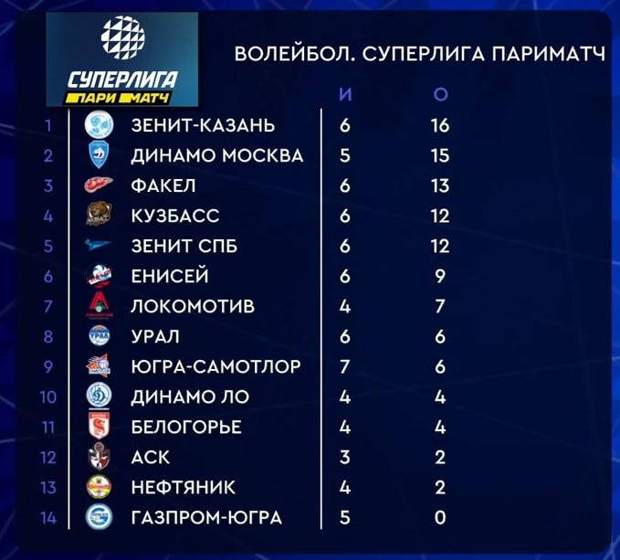 Таблица результатов чемпионата России «Суперлига Париматч» по волейболу мужчин