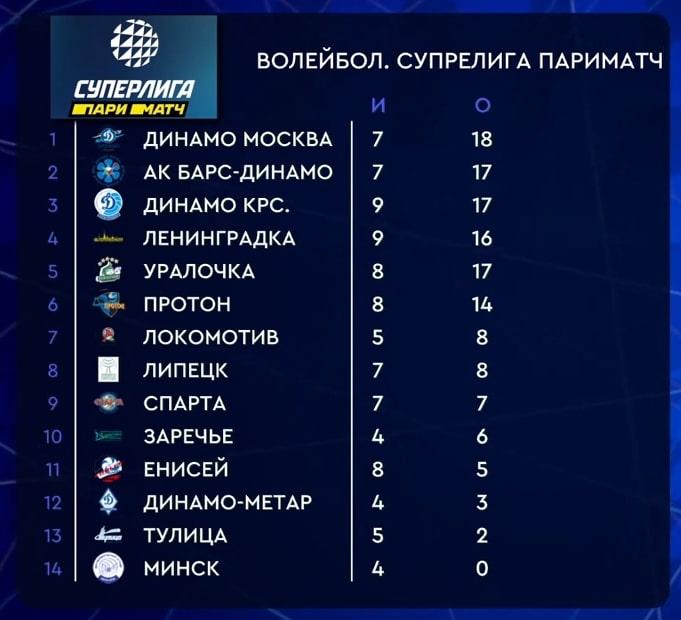Таблица результатов чемпионата России «Суперлига Париматч» по волейболу у женщин